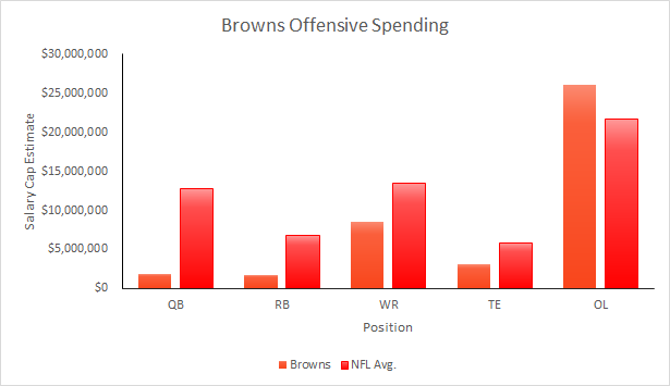 Browns 2015 Salary Cap