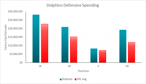 Dolphins 2015 Salary Cap