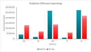 Dolphins 2015 Salary Cap