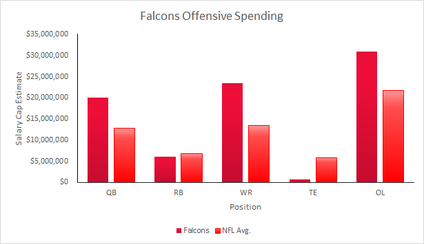 Falcons 2015 Salary Cap