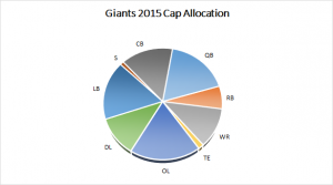 Giants 2015 Salary Cap