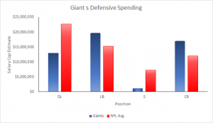 Giants 2015 Salary Cap