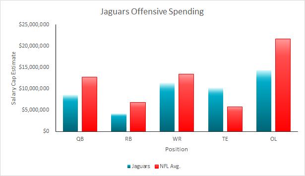 Jaguars 2015 Salary Cap
