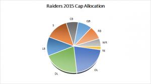 Raiders 2015 Salary Cap