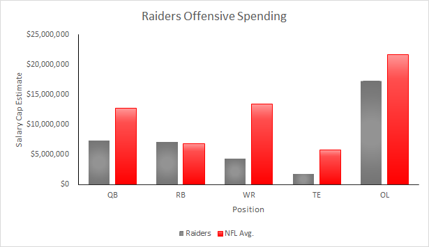 Raiders 2015 Salary Cap