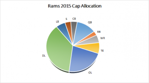 Rams 2015 Salary Cap