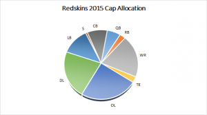Redskins Salary Cap