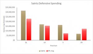 Saints 2015 Salary Cap