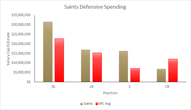 Saints 2015 Salary Cap