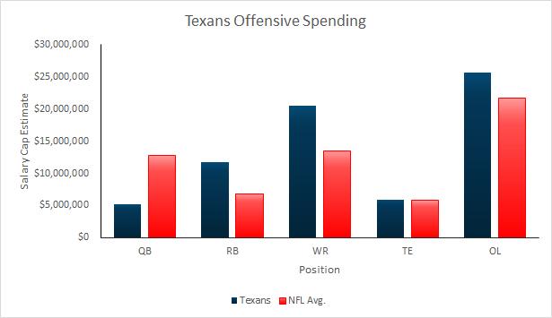 Texans 2015 Salary Cap