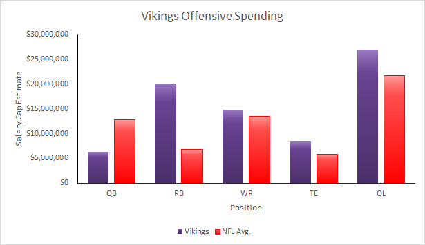 Vikings 2015 Salary Cap