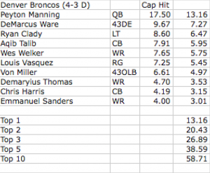 2014 Broncos Top 10 Charges