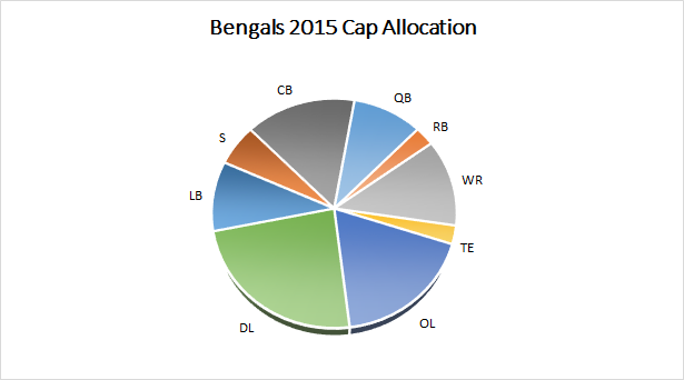 Bengals 2015 Salary Cap Allocation