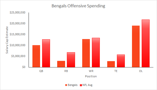 Bengals 2015 Salary Cap-Offense
