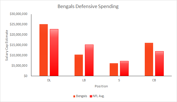 Bengals 2015 Defensive Spending