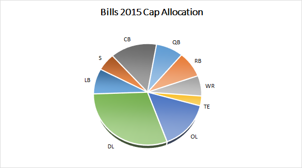 Bills 2015 Salary Cap