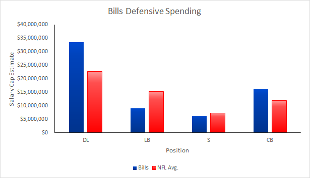 Bills 2015 Defensive Salary Cap