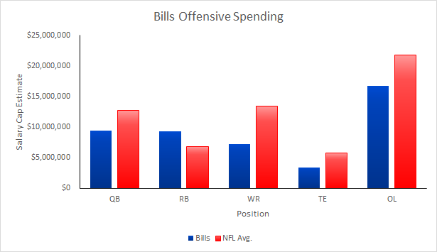 Bills 2015 Offensve Salary Cap