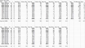 Brady Team Stats
