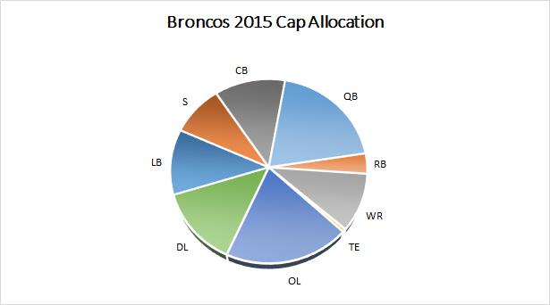 Broncos 2015 Salary Cap