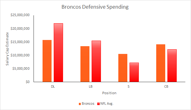 Broncos Defensive Spending