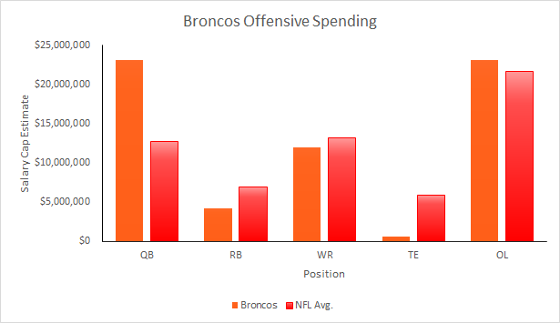 Broncos Offenive Spending