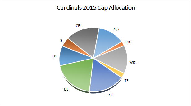 Cardinals 2015 Salary Cap Spending