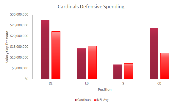 Cardinals 2015 Defensive Spending