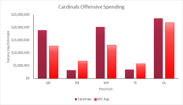 Cardinals 2015 Offensive Spending