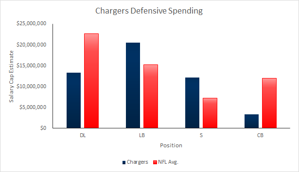 Chargers 2015 Salary Cap