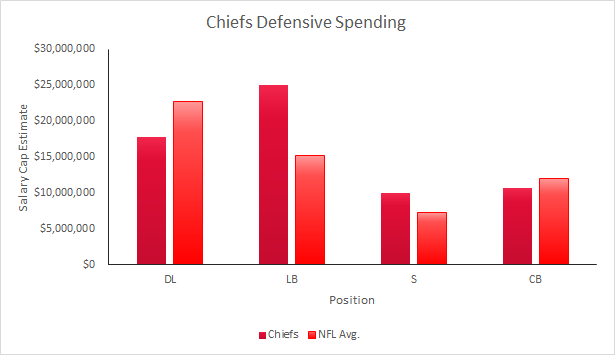 Chiefs 2015 Defensive Salary Cap