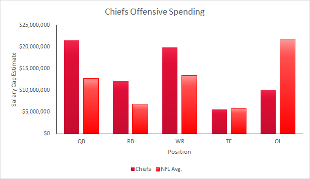 Chiefs 2015 Salary Cap