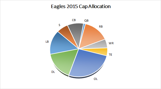 Eagles 2015 Salary Cap