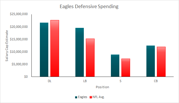 Eagles 2015 Defensive Spending