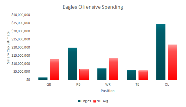 Eagles 2015 Offensive Salary Cap