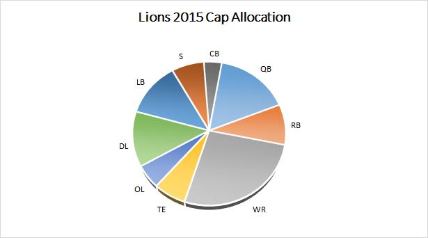 Lions 2015 Salary Cap