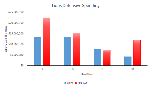 Lions Defensive Spending