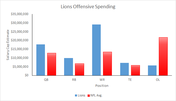 Lions Offensive Spending