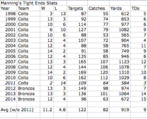 Manning's Tight Ends Stats