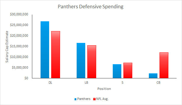 Panthers defensive spending
