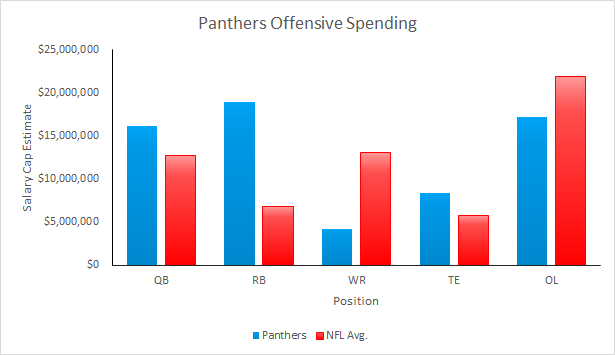 Panthers Offensive Spending