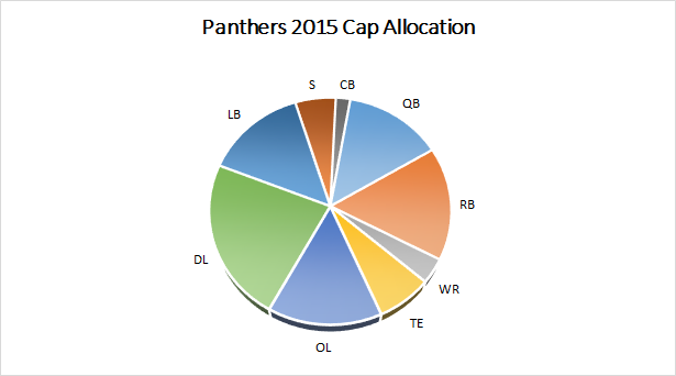 Panthers 2015 Salary Cap