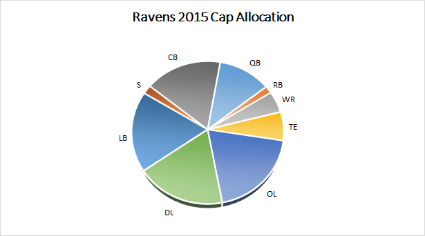 Ravens 2015 Salary Cap