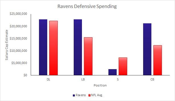 Ravens Defensive Spending