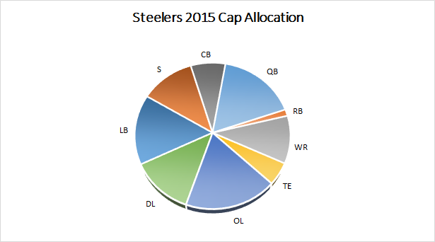 Steelers 2015 Salary Cap