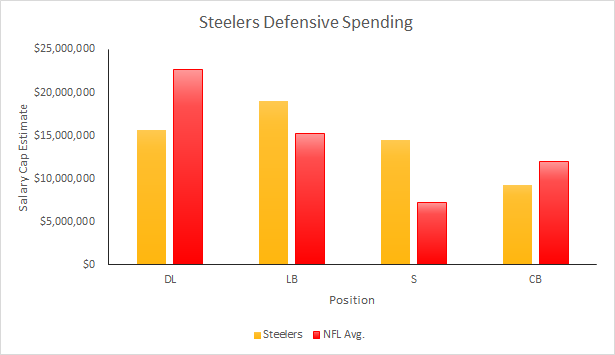 Steelers 2015 Defensive Spending
