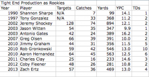 Tight End Production As Rookies