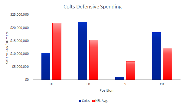 Colts 2015 Defensive Spending
