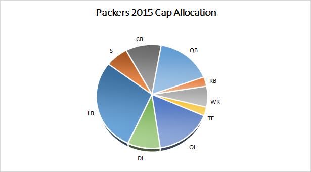 Packers 2015 Salary Cap