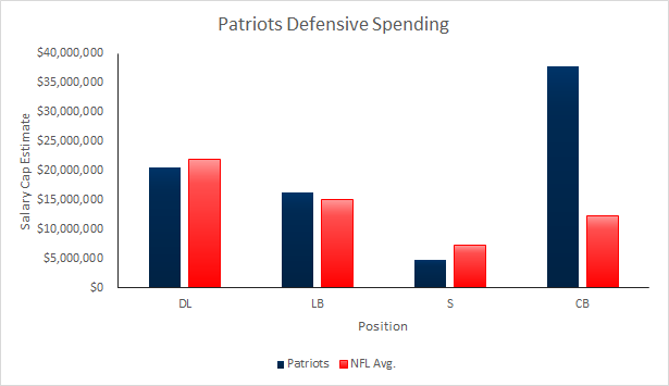 Patriots Defensive Spending